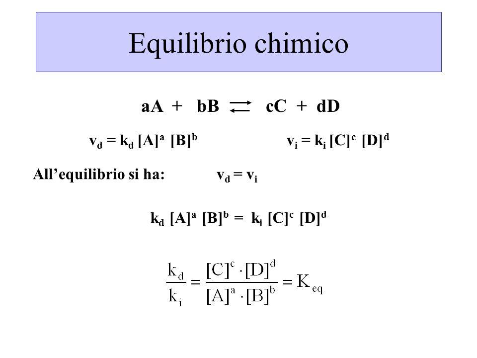 All'equilibrio si ha: vd = vi kd [A]a [B]b = ki [C]c [D]d